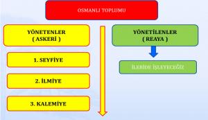 Osmanlı Devlet'inde Yönetici Sınıflar