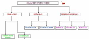 Osmanlı Devlet'inde Yönetilenler (Reaya)
