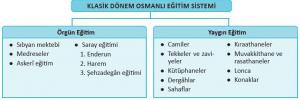 Osmanlı Eğitim Sistemi