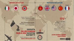 Konu 1: 2. Dünya Savaşı'nın Sebepleri, Başlaması ve Yayılması